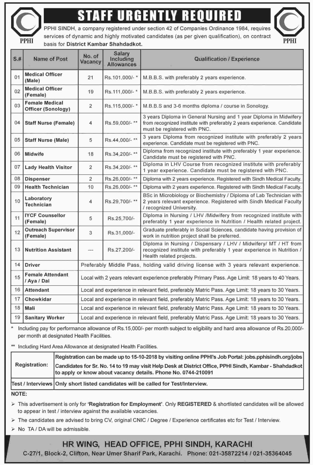 PPHI-Sindh-Latest-Jobs-2018