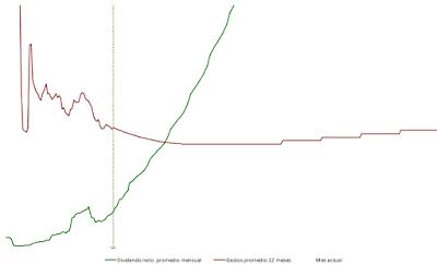 Utgifter (röd linje) och utdelningsinkomster (grön linje). Vertikal linje är aktuell månad.