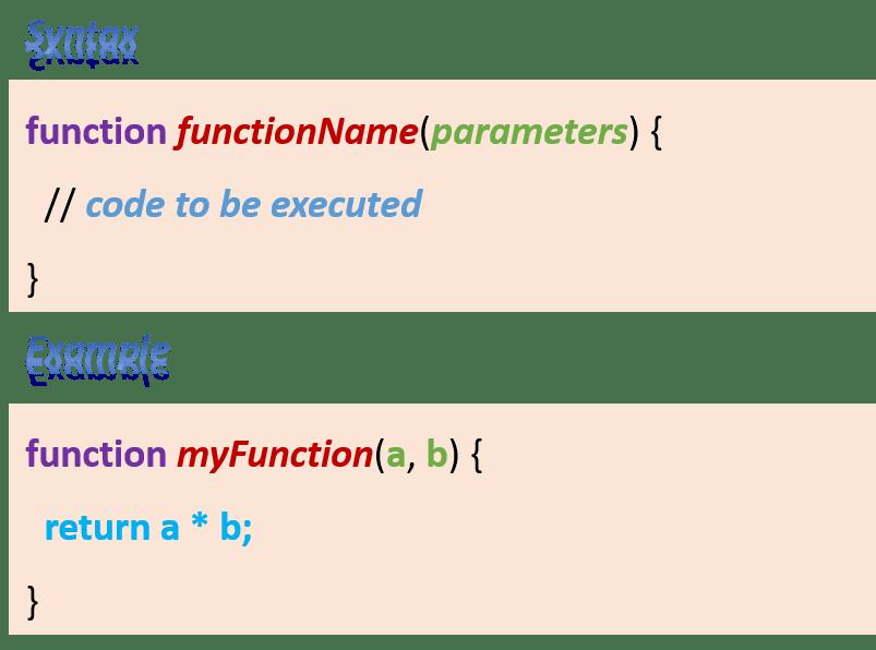 JavaScript Hindi Notes Function Syntax