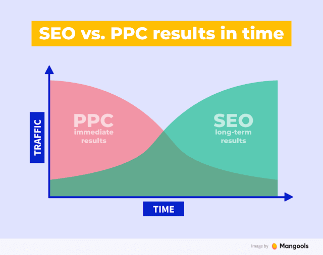 seo-vs-ppc-in-time