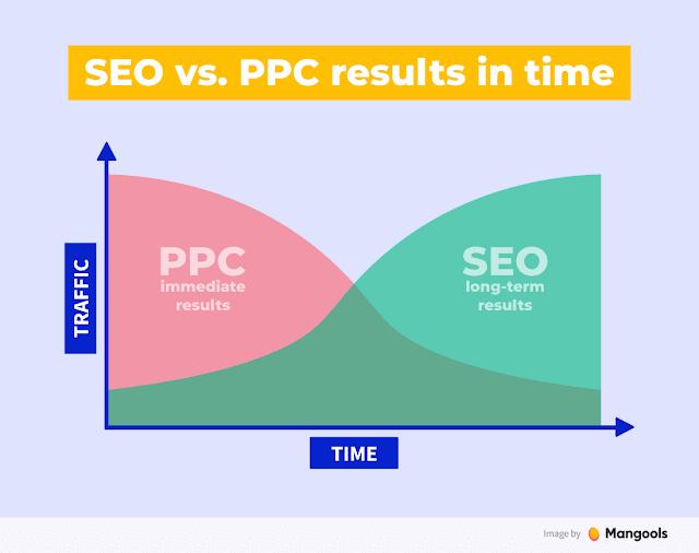 seo-vs-ppc-in-time