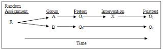 Randomized pretest-posttest control design, desain eksperimen