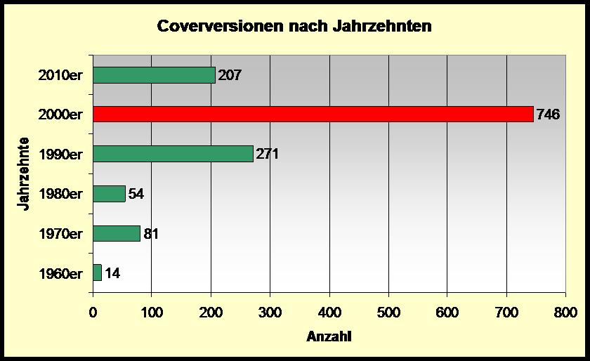 Amount of covers per decades