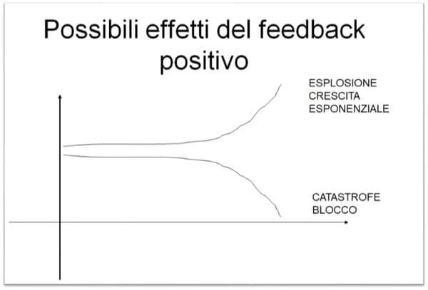 Effetti feedback positivo