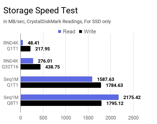 SSD storage speed test of this laptop.
