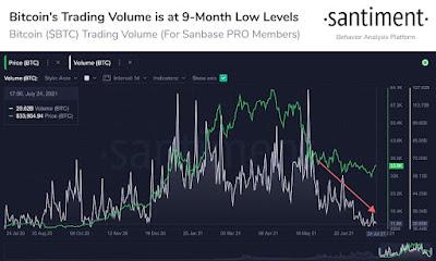 Биткоин поднялся к $34 800 на минимальных за 9 месяцев объемах торгов