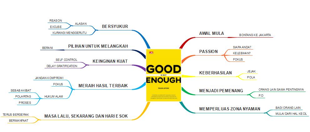 mind map/peta konsep buku good is not enough