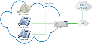 isdn,bri,bri connection in cisco isdn link,mtnl bri connection in cisco isdn link box,networking,isdn channels in hindi,isdn bri,isdn in hindi,primary rate interface,pri,isdn line troubleshooting,isdn pri line troubleshooting,isdn bridge,connect isdn to pbx,integrated services digital network (protocol),isdn internet,isdn pri,isdn connect pbx,network,isdn alternative,isdn alternatives,isdn phone,