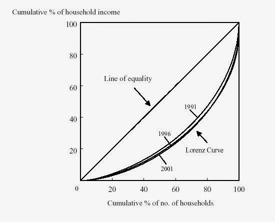 IB Economics (and, not only): On rising income inequality