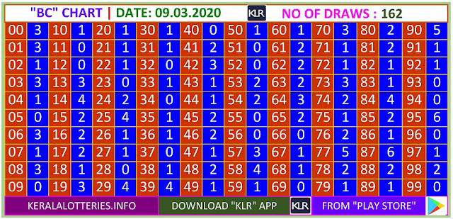 Kerala Lottery Result Winning Numbers BC Chart Monday 162 Draws on 09.03.2020