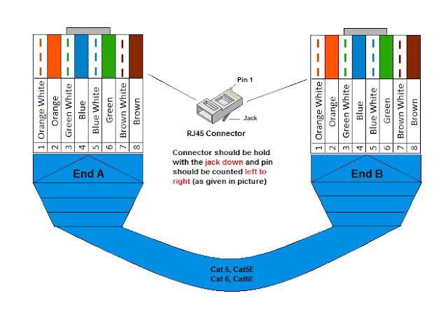 Urutan Kabel Straight dan Cross (Kabel UTP)