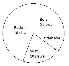 Ahli cara cara menghitung rumus diagram lingkaran serta contoh jika banyak siswa yang mengikuti kegiatan eskul yang dibentuk dalam diagram lingkaran seperti di atas berapakah jumlah siswa yang tidak mengikuti eskul ccuart Image collections