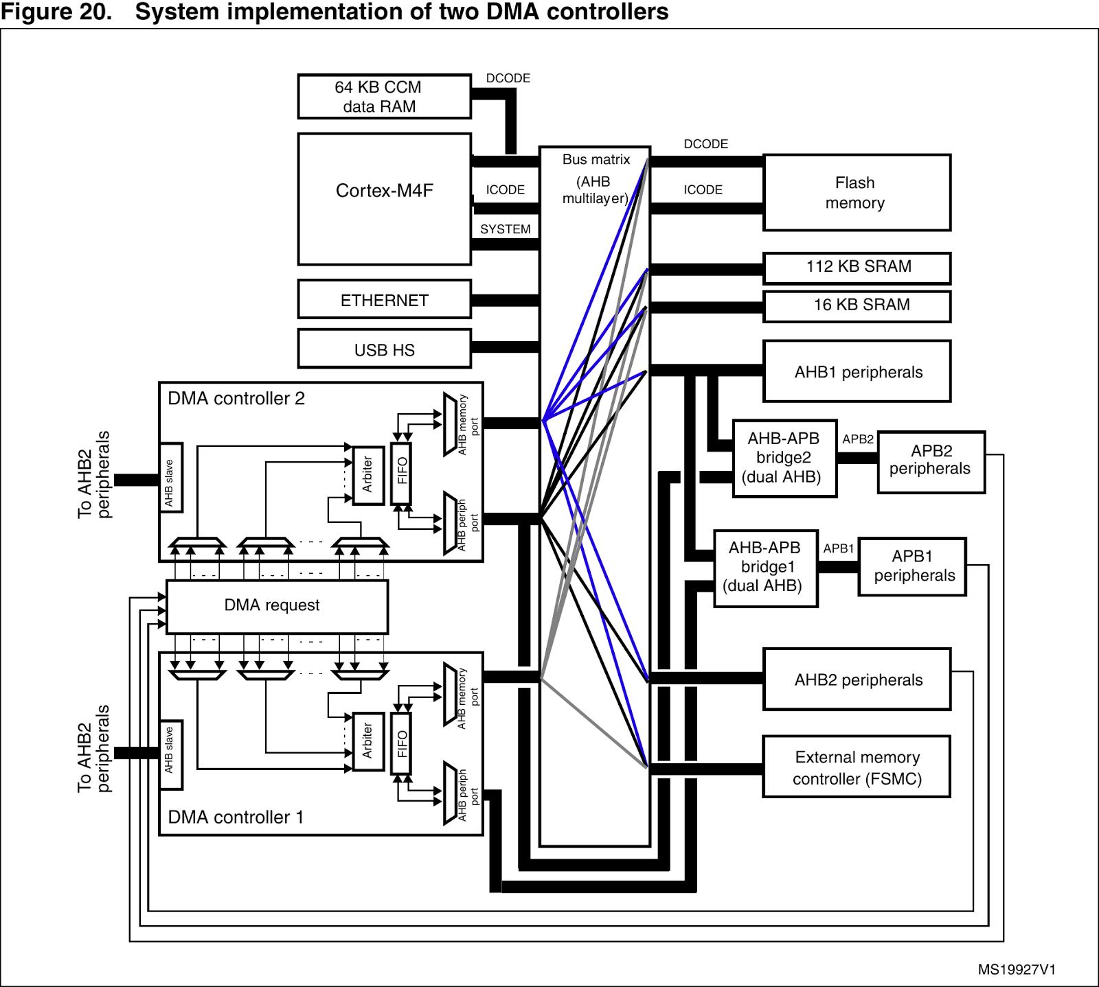 Damon's блог: Реализация большого числа каналов с ШИМ на STM32F4