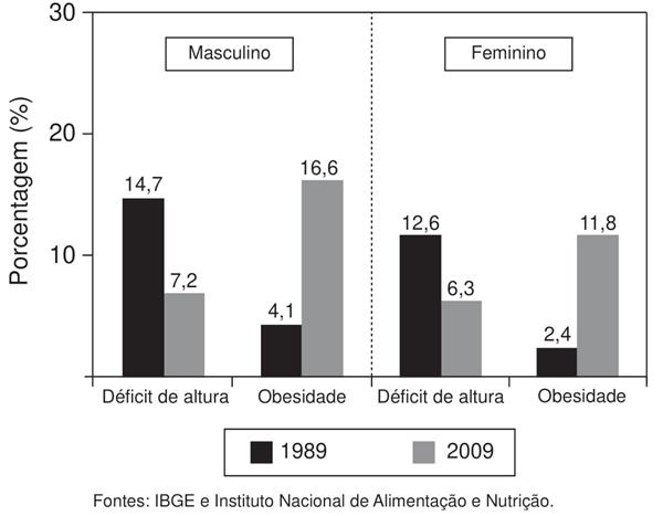 gráfico registra uma pesquisa feita em todas as regiões do Brasil em dois períodos distintos