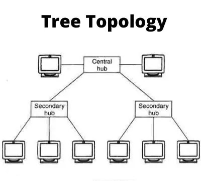Tree-topology