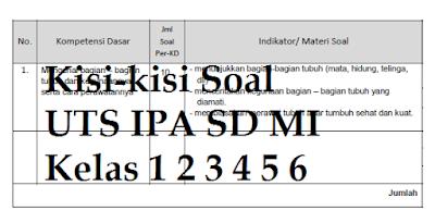 Kisi-kisi Soal UTS IPA SD MI Kelas 1 2 3 4 5 6