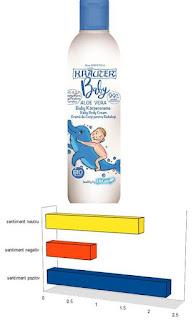 Pareri forumuri Crema de corp pentru bebelusi cu aloe vera si plante BIO Kräute