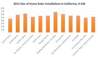 typical cost of solar panels for a house