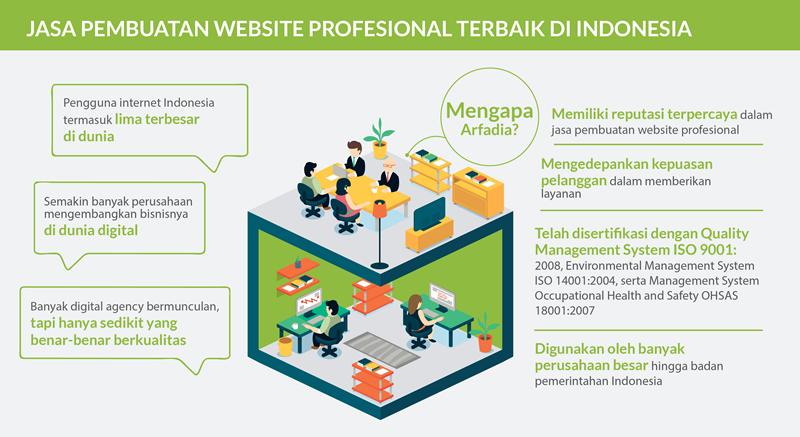 Membuat Website dengan Jasa Pembuatan Website Terbaik dan Profesional Arfadia