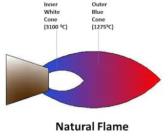 Types of Welding Flames