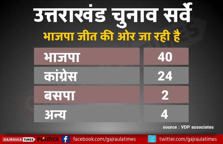 uttrakhand-poll-seats-share