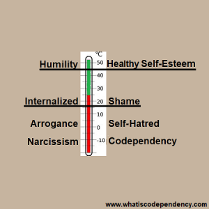 White label dating codependency
