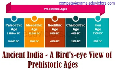 Ancient India - A Bird's-eye View of Prehistoric Ages (#history)(#compete4exams)(#eduvictors)(#prehistory)