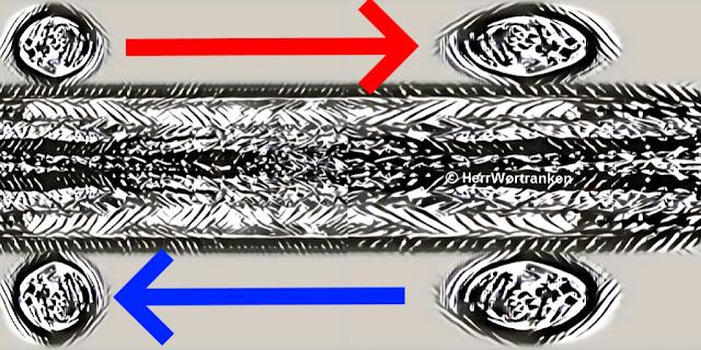 Alles mit schwarzer Tusche Schraffur. Horizontale Straße (Trasse) aus Vogelperspektive. Oberhalb und unterhalb je zwei angedeutete Reifen (schraffiert). Die linken Reifen sind annähernd rund. Die rechten Reifen,eiförmig. Horizontal zwischen den oberen Reifen ein dicker roter Pfeil nach rechts weisend. Unten entsprechender Pfeil in Blau nach links zeigend.