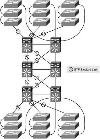 Cisco Telepresence: IEEE 802 1D Spanning Tree Protocol | L2 Network