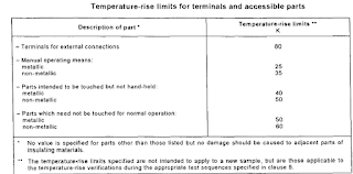Temperature rise limits of circuit breakers Terminals