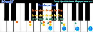 imagenes acordes de piano maj7 o teclado