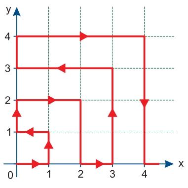 Ela parte do ponto de coordenadas (0, 0) e segue um caminho conforme o padrão indicado na figura