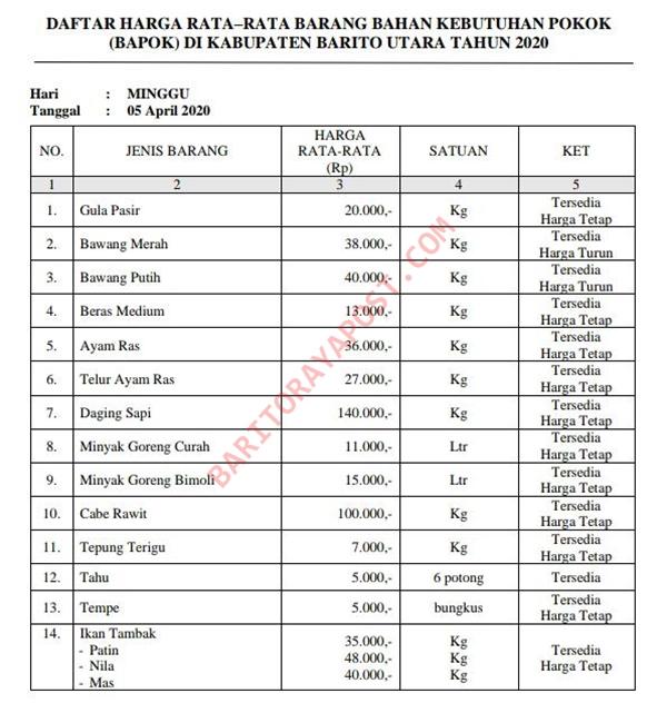 Ini Daftar Harga Bahan Kebutuhan Pokok Di Barito Utara