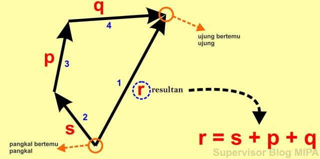 tips dan trik atau cara mudah menentukan resultan vektor dengan metode poligon