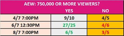 8 July 2020 - AEW Dynamite TV Prop Bet