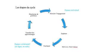 L'historique d'une notion Le transfert des apprentissages