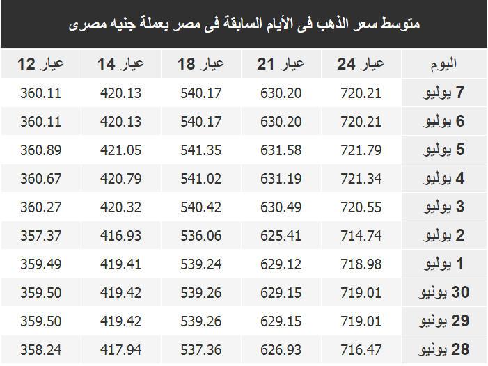اسعار الذهب اليوم فى مصر Gold الاحد 8 يوليو 2018