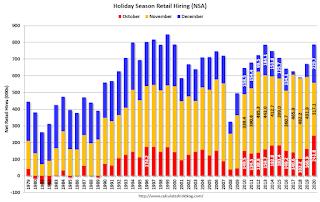 Seasonal Retail Hiring