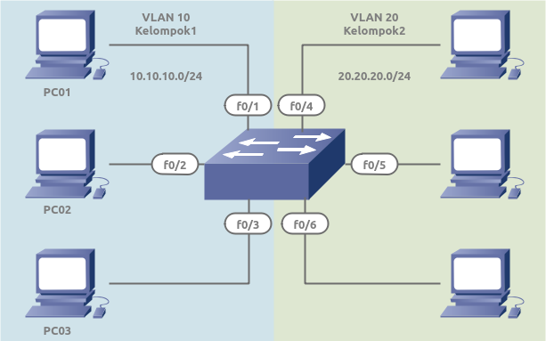Konfigurasi VLAN pada Switch Cisco #1