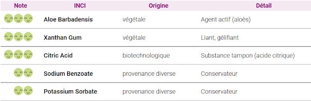Composition du gel [aloevera]2 laboratoire Aragan