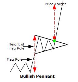Chart pattern saham CTRA