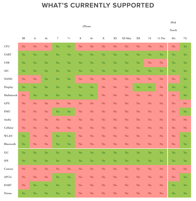 WHAT'S CURRENTLY SUPPORTED