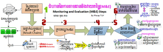 http://www.cambodiajobs.biz/2016/10/practical-tools-for-monitoring-and.html
