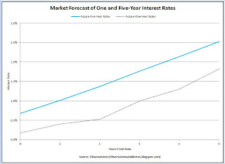 Interest rate forecast for 5-year U.S. Treasury Notes/ Bonds