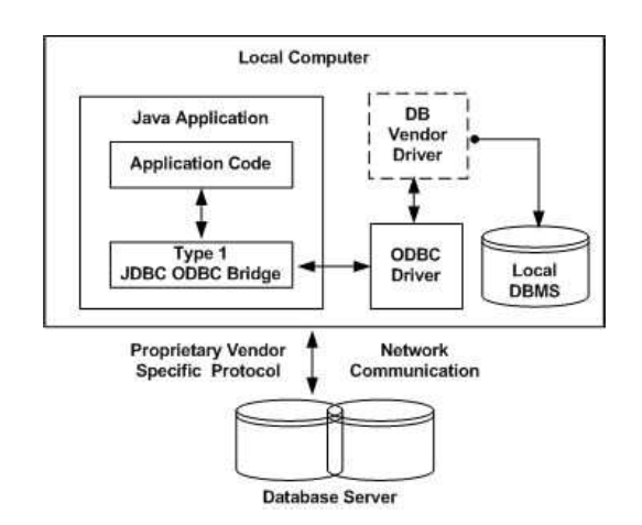 JDBC-ODBC Bridge Driver