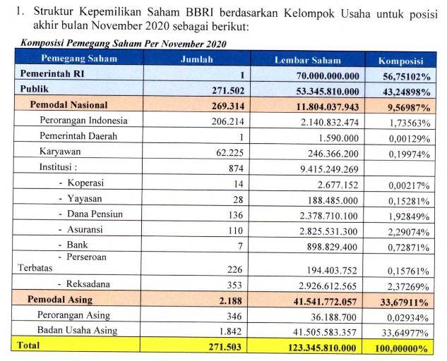Struktur kepemilikan saham BBRI per November 2020