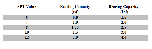 Bearing capacities of the shallow foundation from SPT (Easiest form)