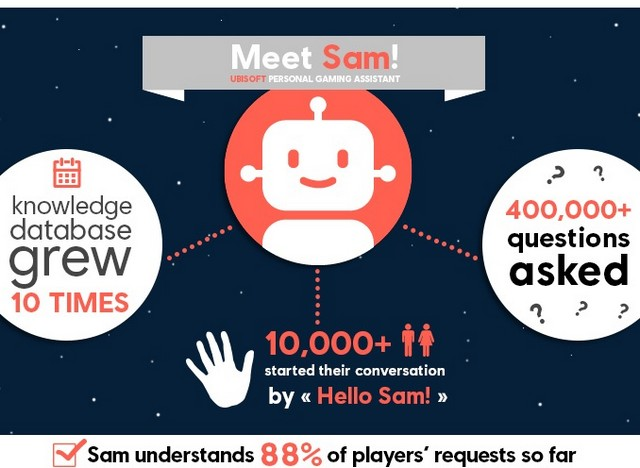 Infographic of SAM