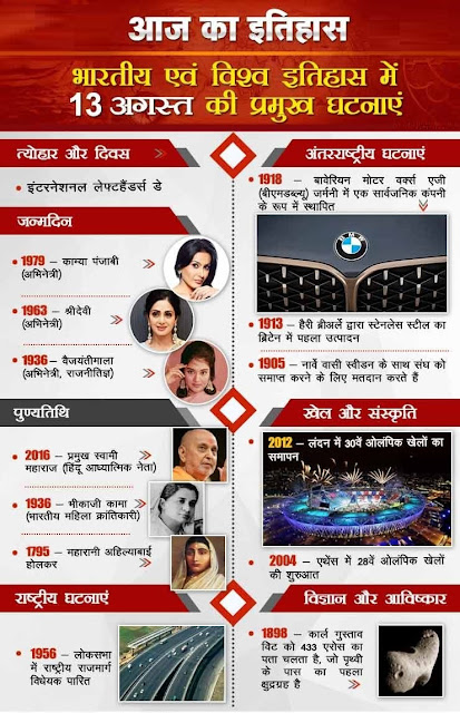आज का इतिहास 13 August - This Day in History | Today in History in Hindi