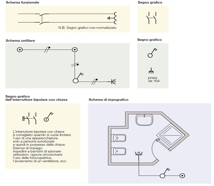 Schemi Elettrici Deviatori Interruttori : Impianto elettrico di un appartamento medio